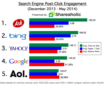 Are Search Engines Worth It Any More?