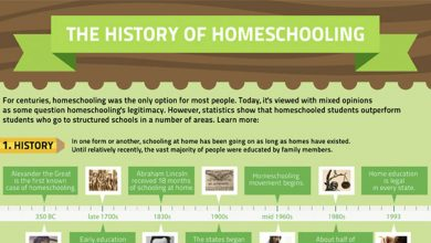 Photo of History of Home Schooling