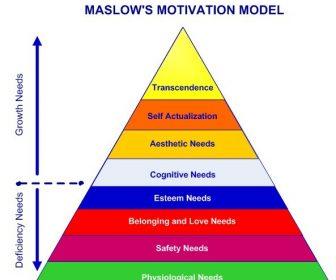 Understanding Motivation through Maslow's Hierarchy of Needs