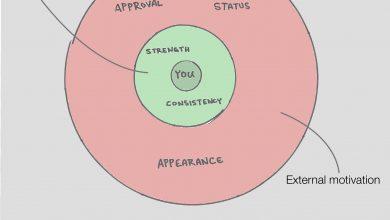 Photo of Motivation – Internal and External Motivators
