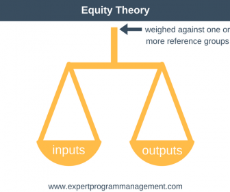 Equity Theory And Employee Motivation