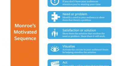 Photo of Five Basic Needs, Motivation and Visualization
