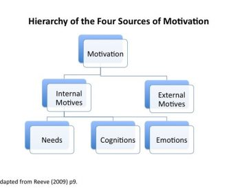 Four Reasons Why Motivation is Important